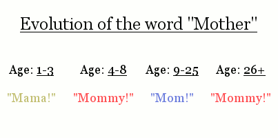 Evolution of the word 'mother'